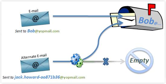 3 solutions efficaces pour ne plus communiquer votre email ...