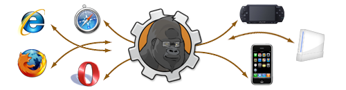 ape-cross-browser