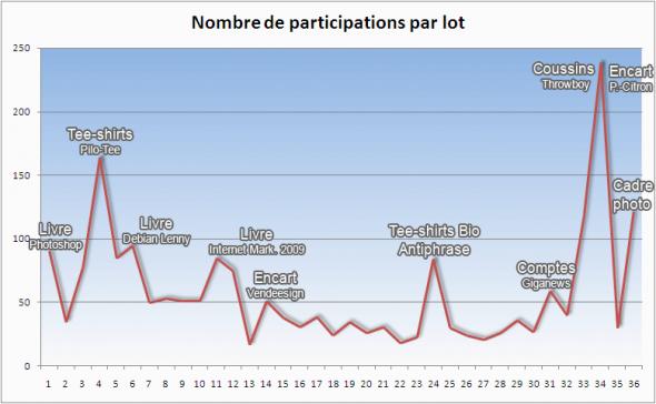 stats-lots