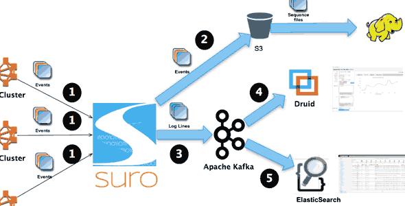 netflix-infra-software