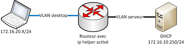 ip-helper