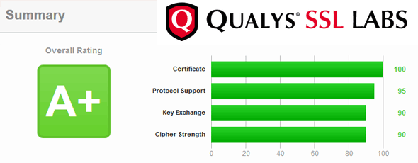 qualys-a-plus