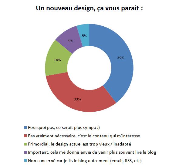 resultat-sondage-2015-07