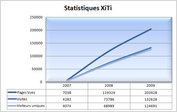 graphique-stats
