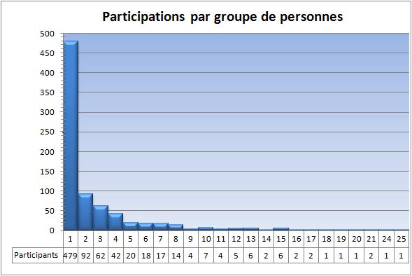 participations-graphique