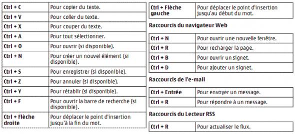 raccourcis-clavier-n900