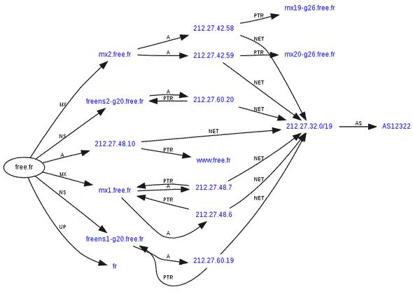 robtex-graph-dns
