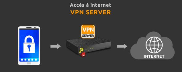 freebox-vpn