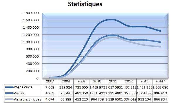 stats-2014