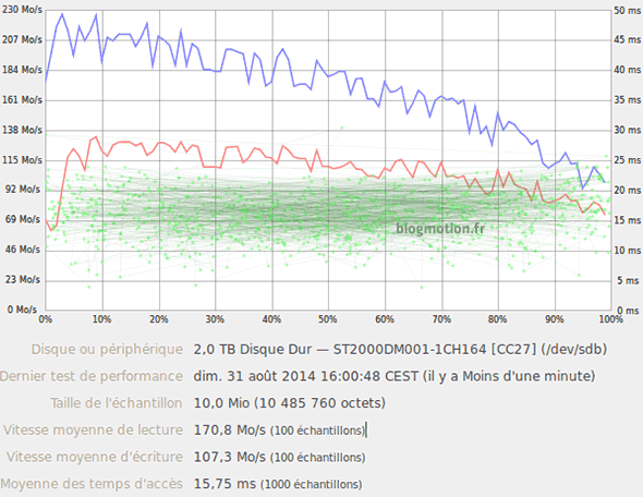 test-perf-hdd-classique