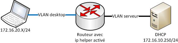 ip-helper