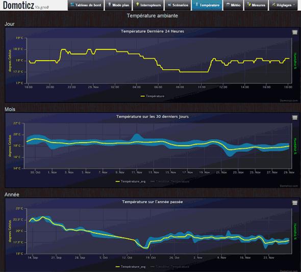 domoticz_temp-graph